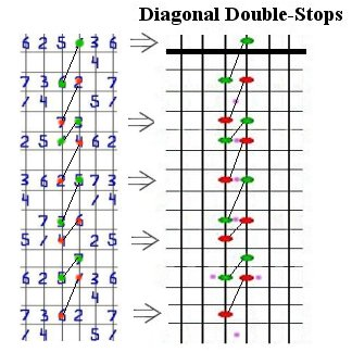 Diagram of Diagonal Double-Stops.