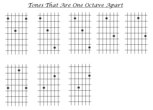 How to play guitar. Diagram of guitar tones that are one octave apart.