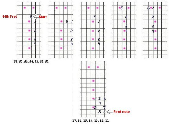Guitar Lesson #6: Pedal-Point major scale diagrams.