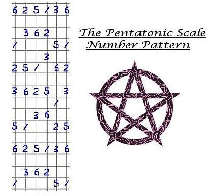 Diagram of the Pentatonic Scale Number Pattern.