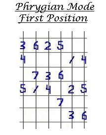 Digital Picking Guitar Lesson #3, Phrygian Mode number pattern.