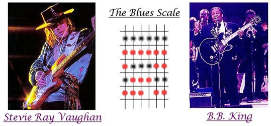Guitar Lesson #14. Diagram of The Blues Scale.