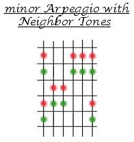 Diagram of a minor Arpeggio with Neighbor Tones.
